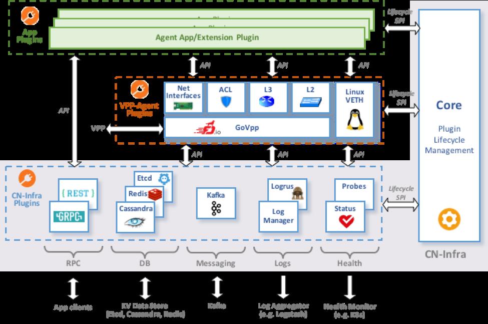 Framework - Ligato Docs